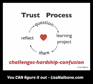 9 Steps to Help Self-directed Learners Deal with Difficulty LisaNalbone.com
